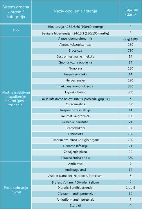 Kriterijumi-za-odbijanje DDK 1